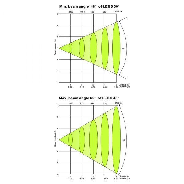 Design LED 60 TRI Strip Picture 3